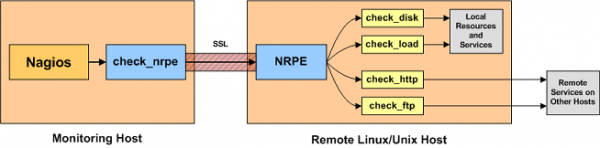 nagios-nrpe-how-it-works
